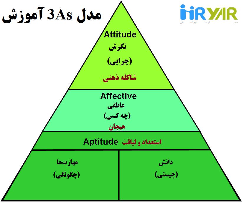 مدل ۳As آموزش